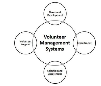 Volunteer Management System: A Strategic Step towards